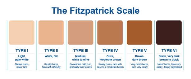 The Two Kinds Of Skin Types And How To Identify Yours