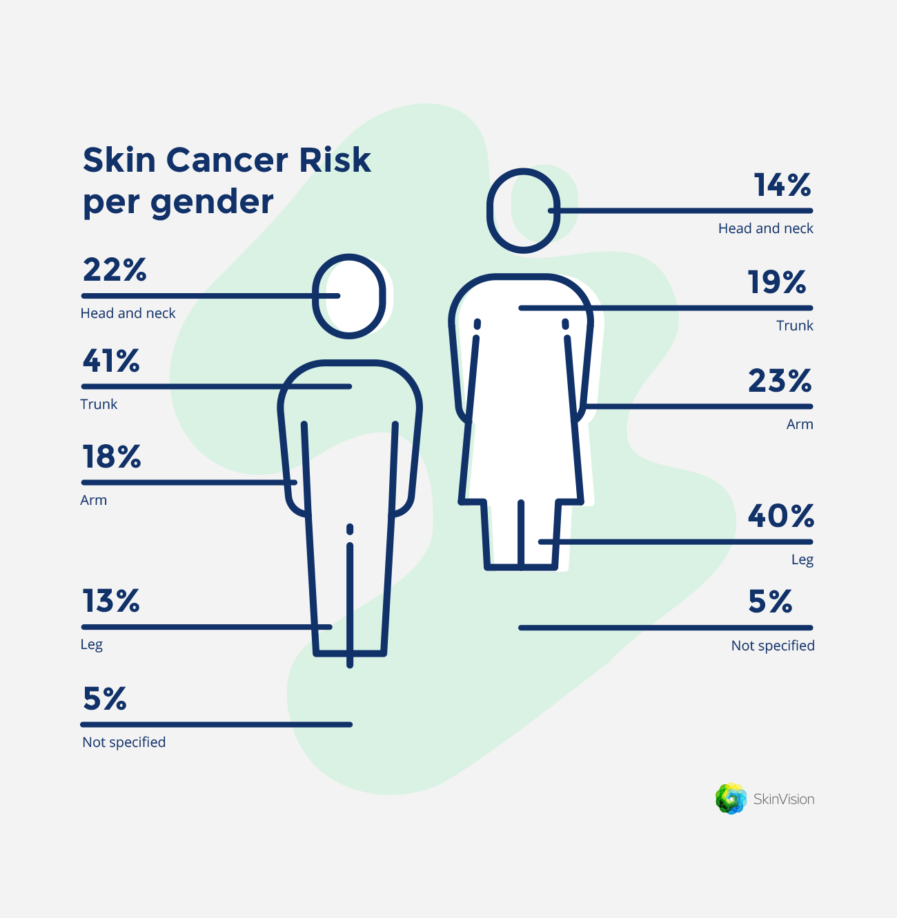 Common places to look for skin cancer | SkinVision Blog